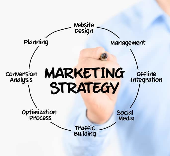 Benefits of Developing a Marketing Strategy